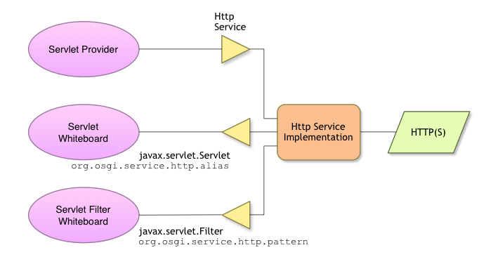 Http Service Collaboration Diagram